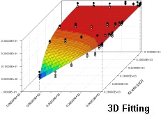 LAB Fit Curve Fitting Software (Nonlinear Regression Program)